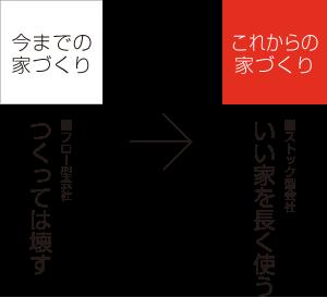 カーサビブリ 三重県の輸入住宅・注文住宅