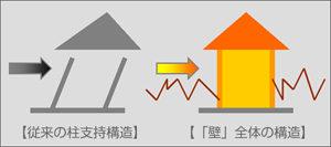 カーサビブリ 三重県の輸入住宅・注文住宅 耐震