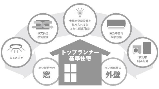 カーサビブリ 三重県の輸入住宅・注文住宅 エコ住宅の指標となる「トップランナー基準」